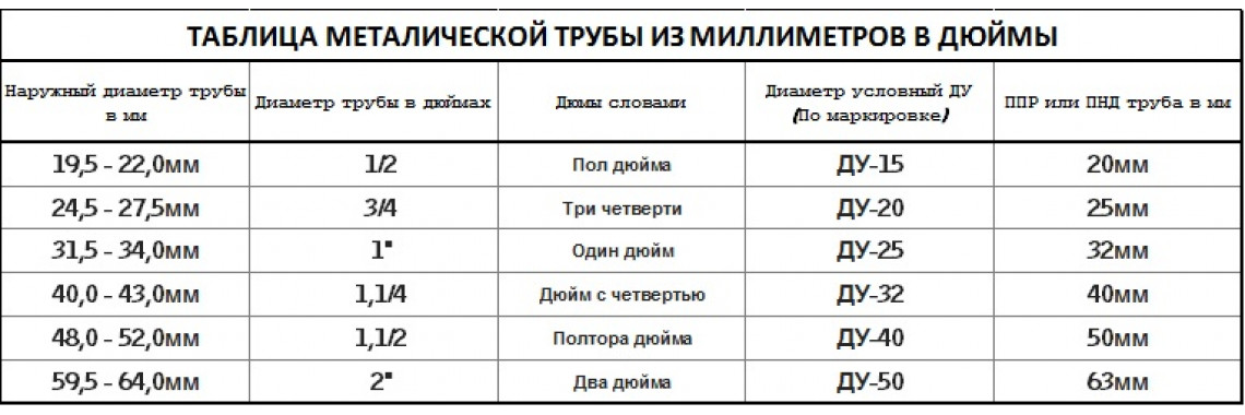 Таблица мм / дюймы